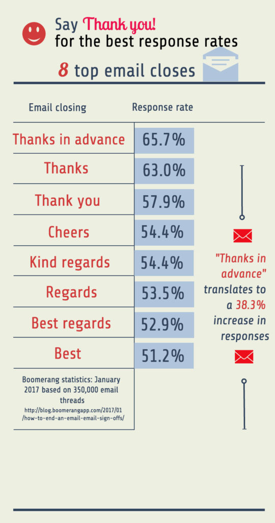 Email best closing infographic: D. Johnstone